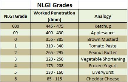 NLGI-Chart-v2.png